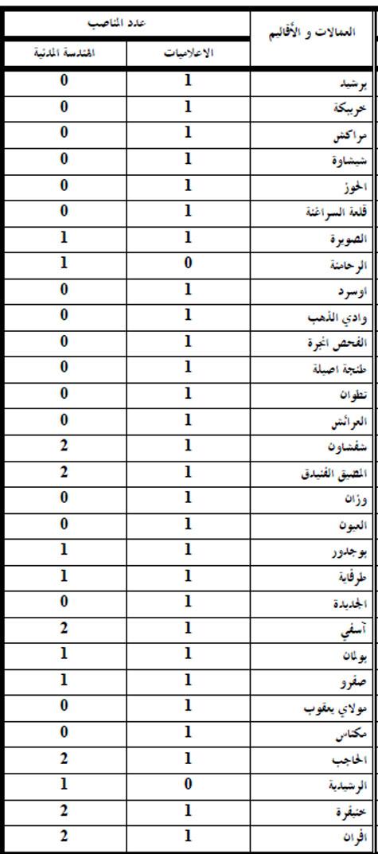 وزارة الداخلية: مباراة لتوظيف مائة و